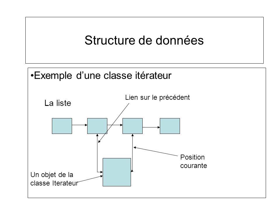 Exemple dune classe itérateur La liste Structure de données Position courante Lien sur le précédent Un objet de la classe Iterateur