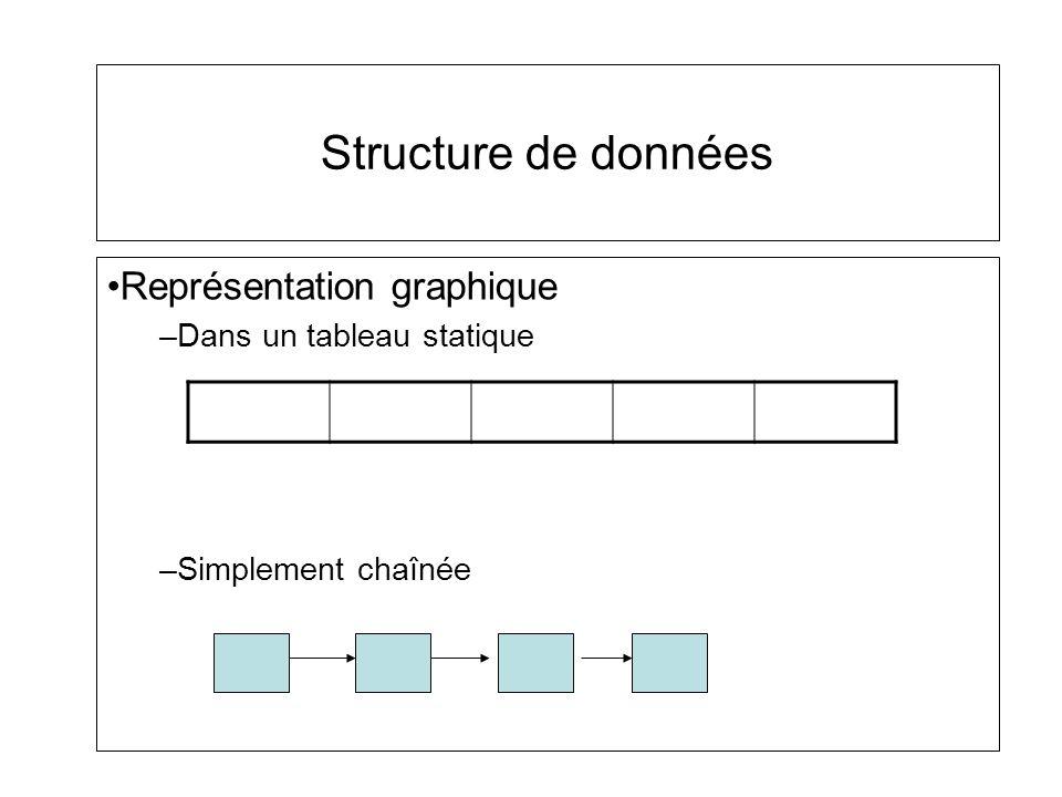 Représentation graphique –Dans un tableau statique –Simplement chaînée Structure de données