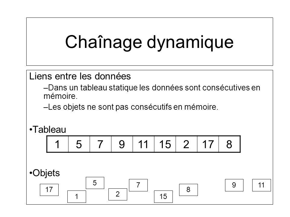 Chaînage dynamique Liens entre les données –Dans un tableau statique les données sont consécutives en mémoire. –Les objets ne sont pas consécutifs en