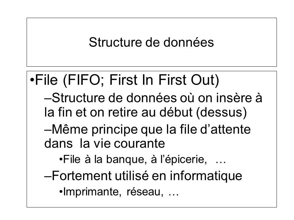 Structure de données File (FIFO; First In First Out) –Structure de données où on insère à la fin et on retire au début (dessus) –Même principe que la