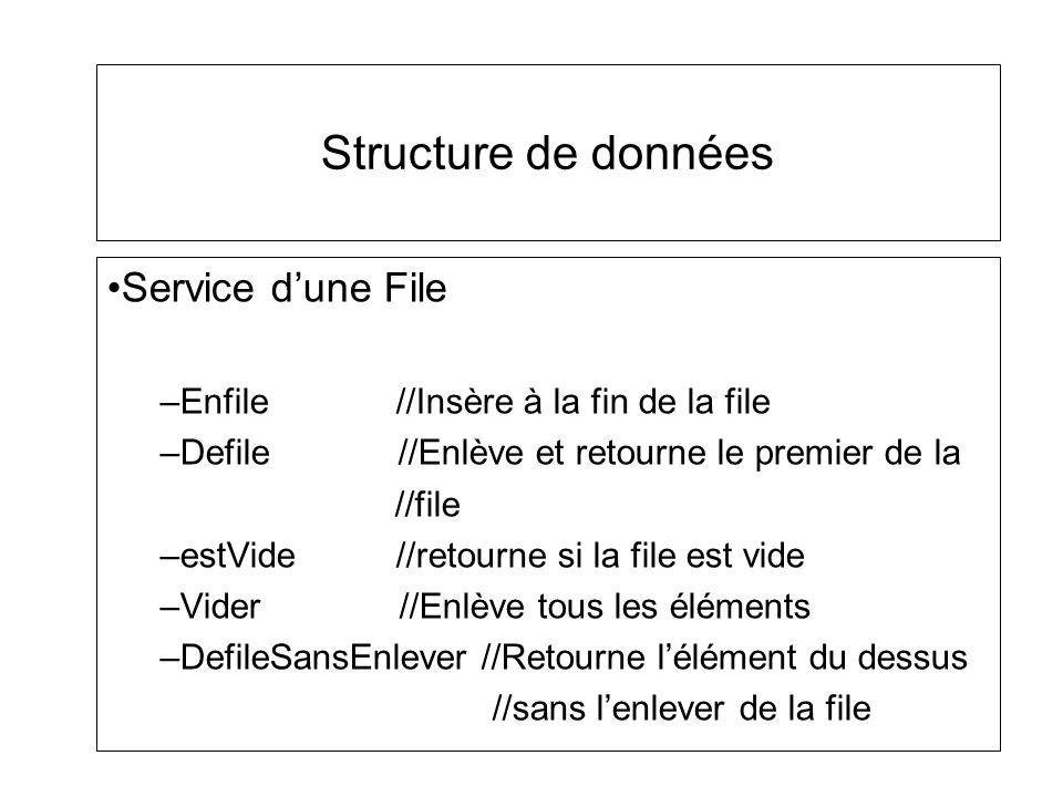 Structure de données Service dune File –Enfile //Insère à la fin de la file –Defile //Enlève et retourne le premier de la //file –estVide //retourne s