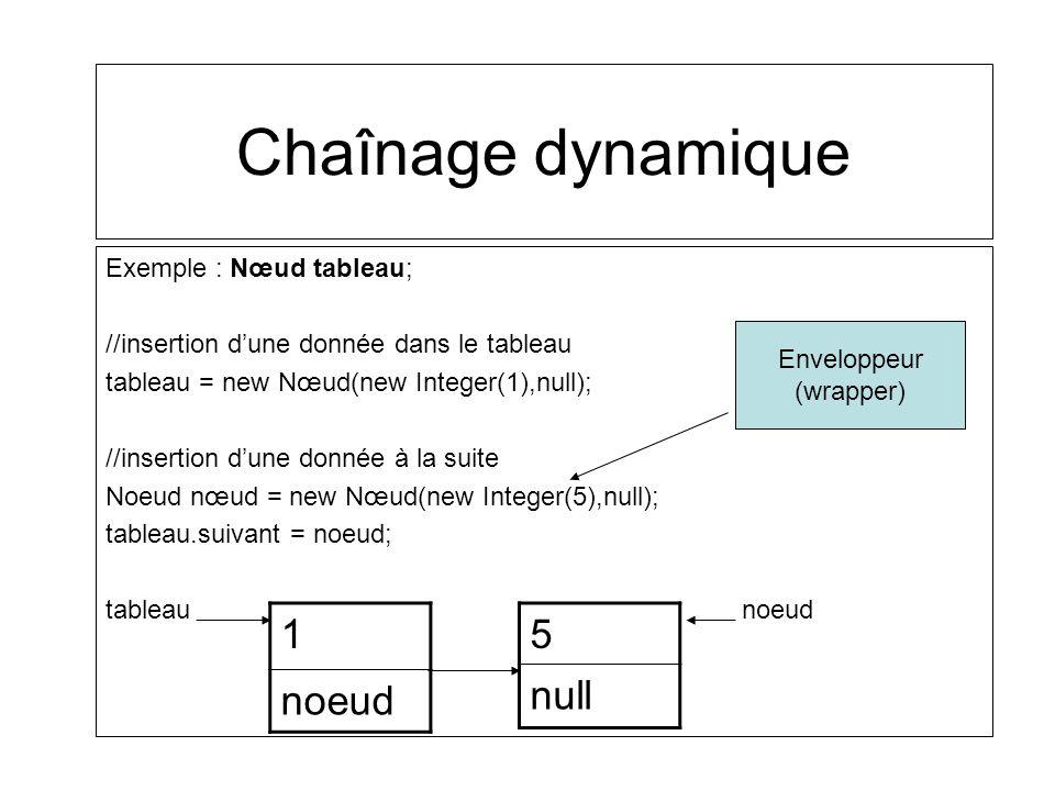 Chaînage dynamique Exemple : Nœud tableau; //insertion dune donnée dans le tableau tableau = new Nœud(new Integer(1),null); //insertion dune donnée à