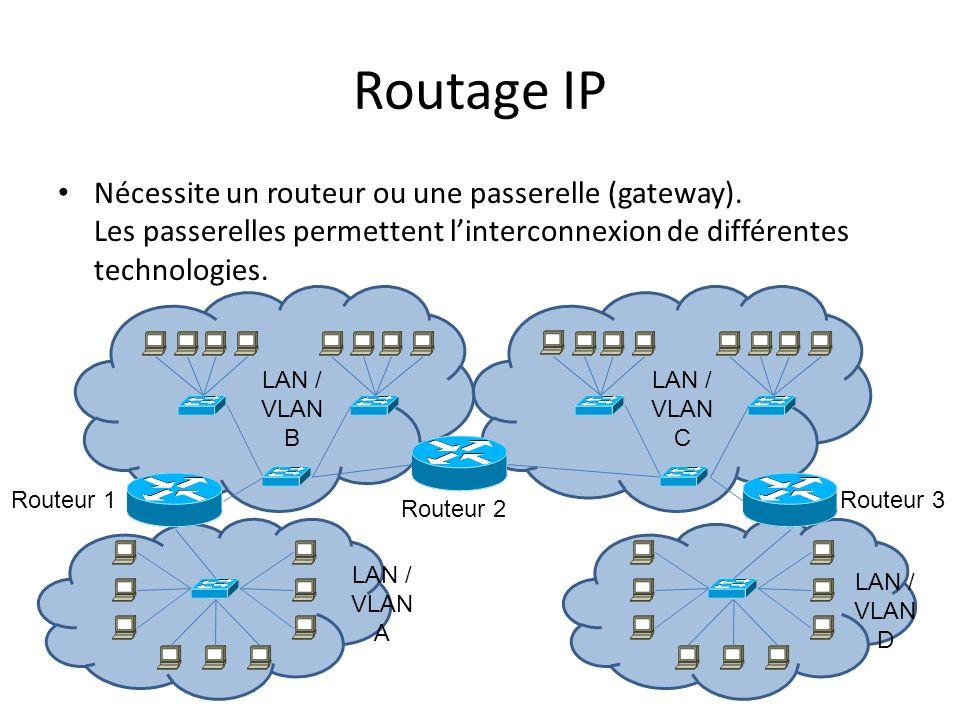 Routage IP Nécessite un routeur ou une passerelle (gateway). Les passerelles permettent linterconnexion de différentes technologies. LAN / VLAN B Rout
