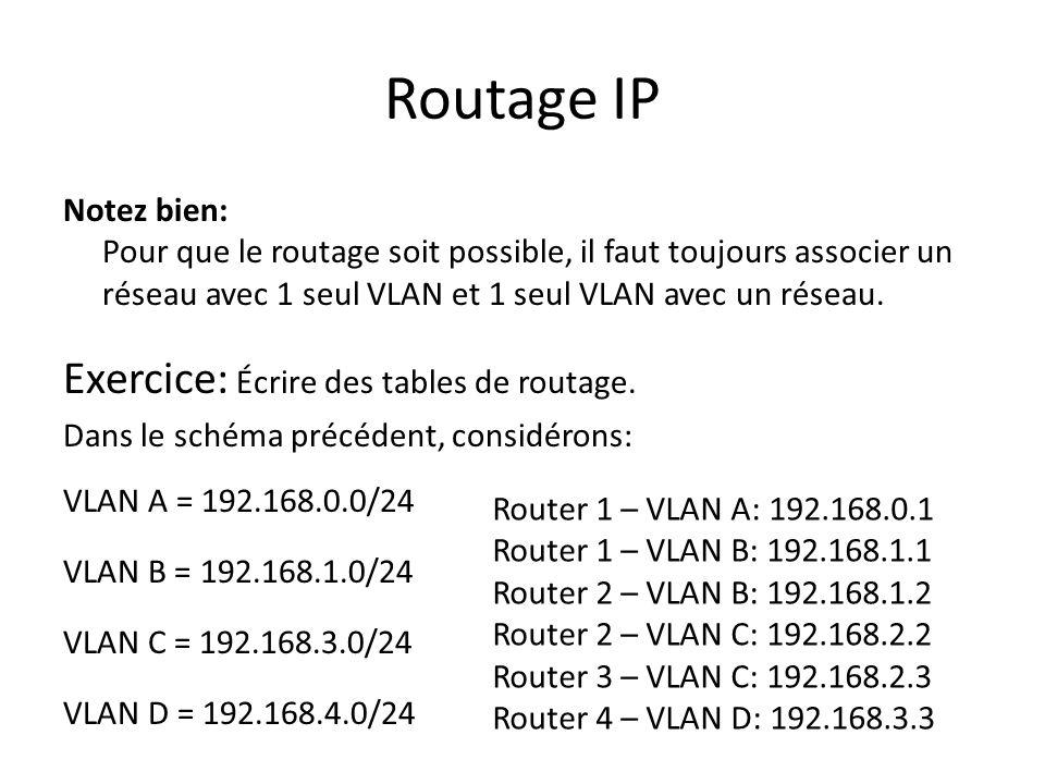 Routage IP Notez bien: Pour que le routage soit possible, il faut toujours associer un réseau avec 1 seul VLAN et 1 seul VLAN avec un réseau. Exercice
