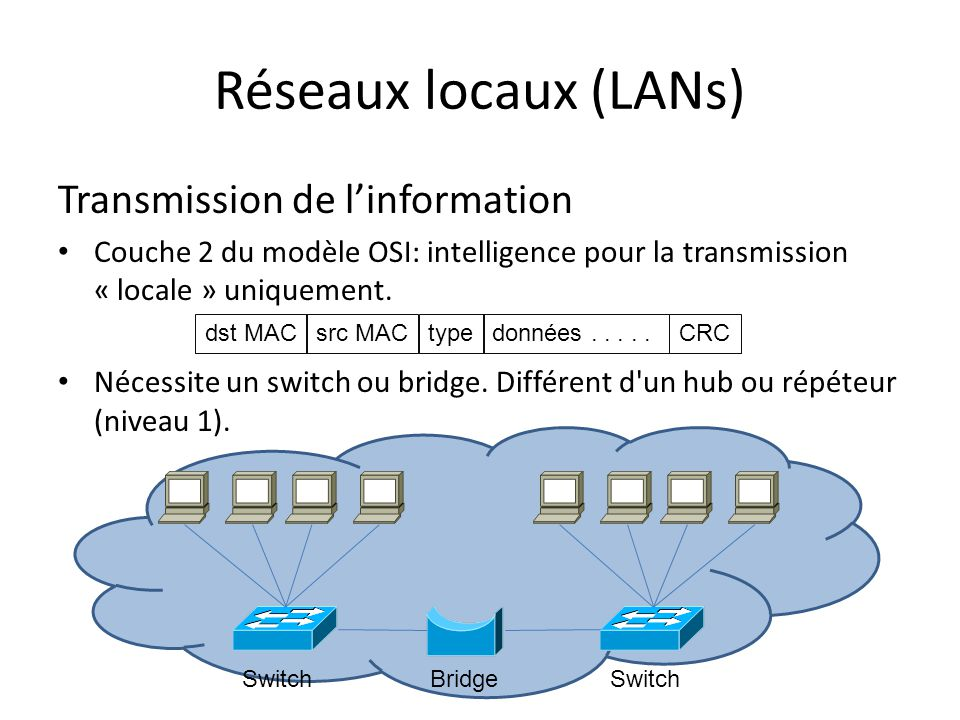 Réseaux locaux virtuels (VLANs) intérets: segmentation (domain de broadcast), flexibilité (partie ou plusieurs switch), sécurité trunks = encapsulation standards : IEEE 802.1Q or ISL Switch Trunk dst MACsrc MACtypedonnées.....CRCVL tag