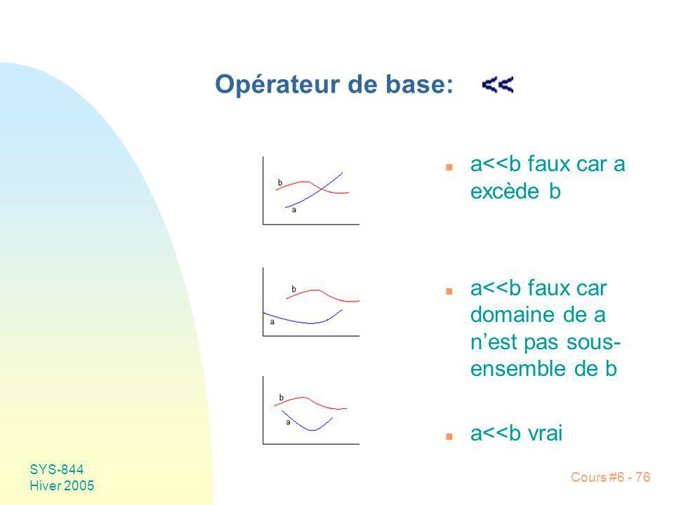 SYS-844 Hiver 2005 Cours #6 - 76 Opérateur de base: n a<<b faux car a excède b n a<<b faux car domaine de a nest pas sous- ensemble de b n a<<b vrai