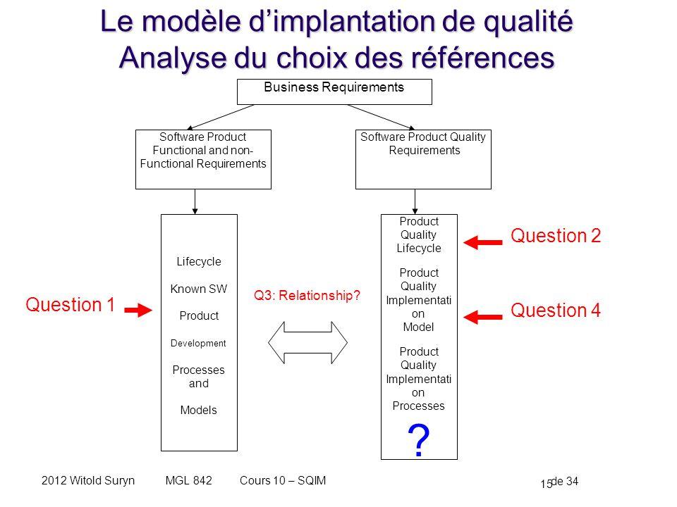 15 de 34 Cours 10 – SQIMMGL 8422012 Witold Suryn Le modèle dimplantation de qualité Analyse du choix des références Business Requirements Software Pro