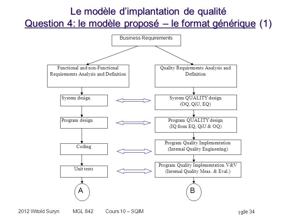 19 de 34 Cours 10 – SQIMMGL 8422012 Witold Suryn Le modèle dimplantation de qualité Question 4: le modèle proposé – le format générique (1) Functional