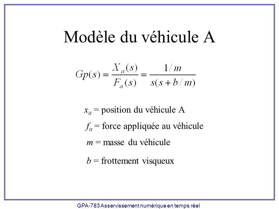GPA-783 Asservissement numérique en temps réel Modèle du véhicule A x a = position du véhicule A f a = force appliquée au véhicule m = masse du véhicu