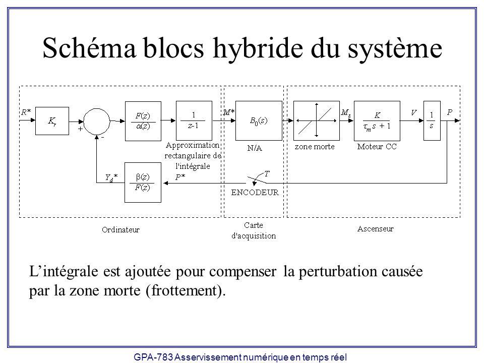 GPA-783 Asservissement numérique en temps réel Schéma blocs hybride du système Lintégrale est ajoutée pour compenser la perturbation causée par la zon