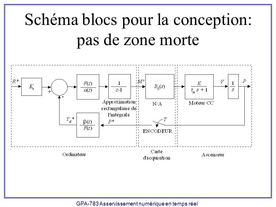 GPA-783 Asservissement numérique en temps réel Schéma blocs pour la conception: pas de zone morte