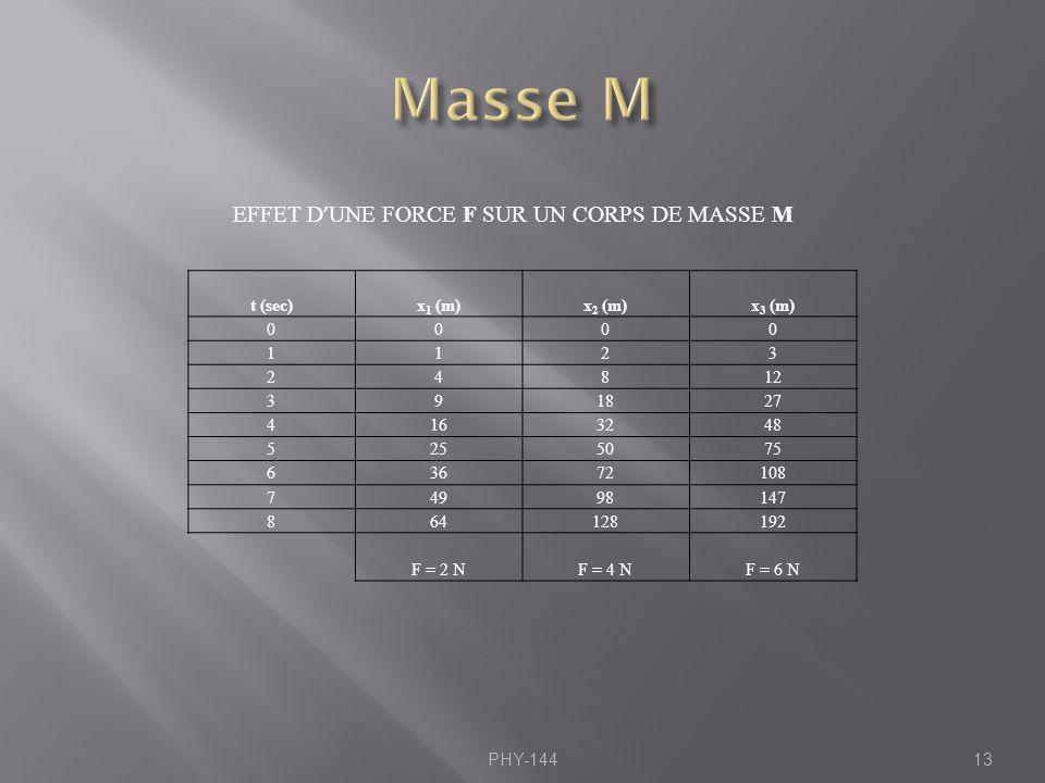 PHY-14413 EFFET D UNE FORCE F SUR UN CORPS DE MASSE M t (sec)x 1 (m)x 2 (m)x 3 (m) 0000 1123 24812 391827 4163248 5255075 63672108 74998147 864128192