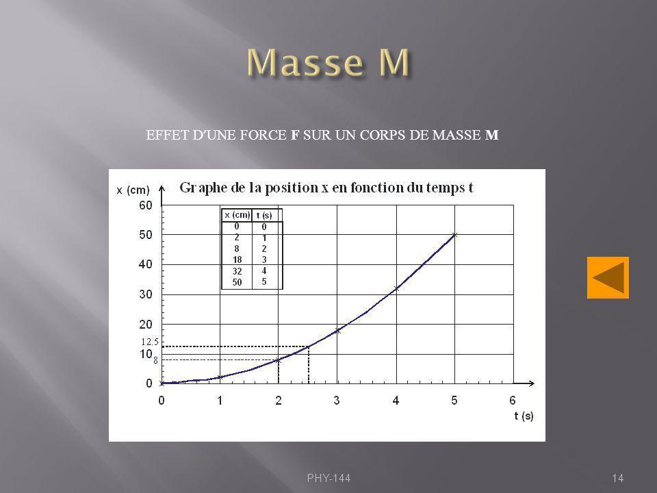 PHY-14414 EFFET D UNE FORCE F SUR UN CORPS DE MASSE M