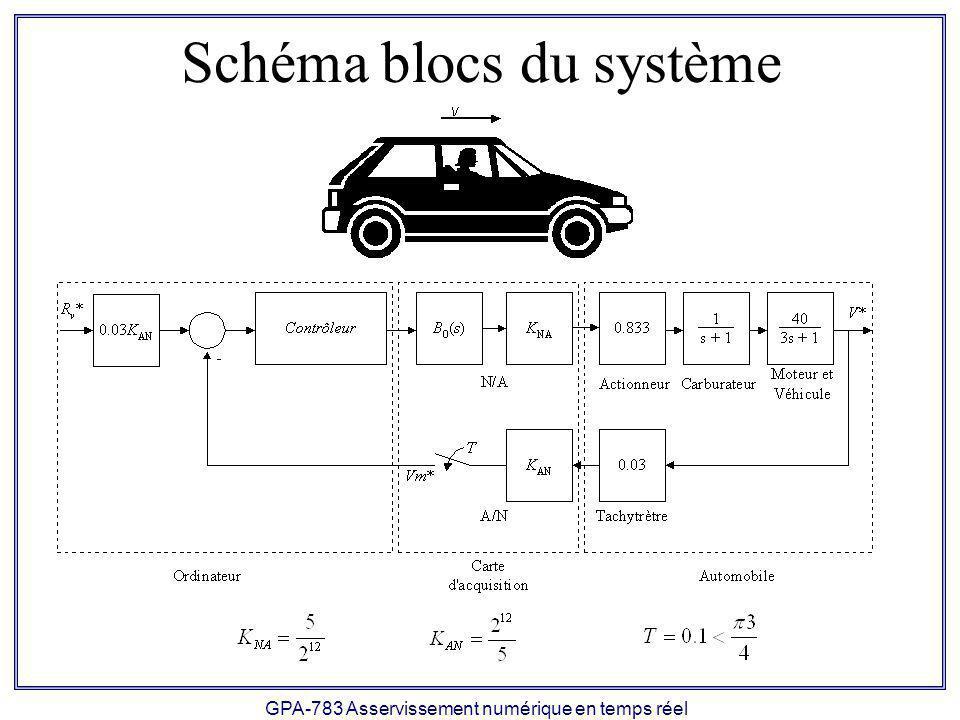 GPA-783 Asservissement numérique en temps réel Schéma blocs du système