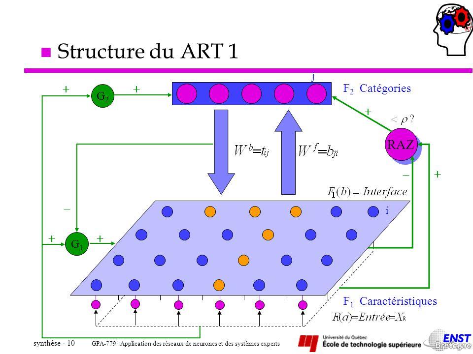 GPA-779 Application des réseaux de neurones et des systèmes experts synthèse - 10 n Structure du ART 1 F 2 Catégories j RAZ G1G1 G2G2 F 1 Caractéristi