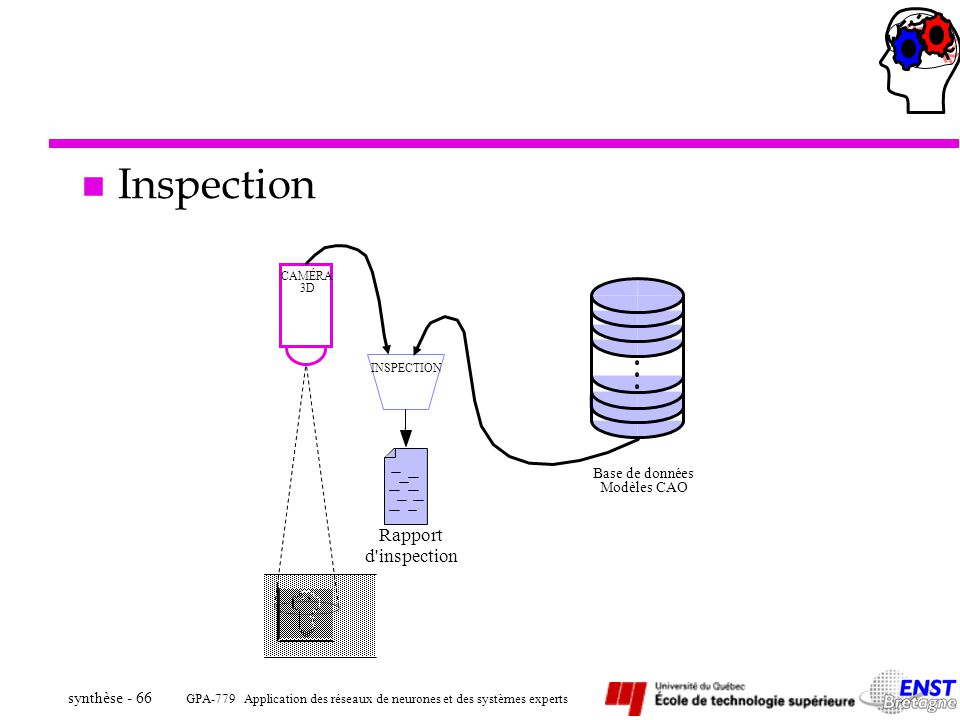 GPA-779 Application des réseaux de neurones et des systèmes experts synthèse - 66 CAMÉRA INSPECTION Rapport d'inspection 3D Base de données Modèles CA
