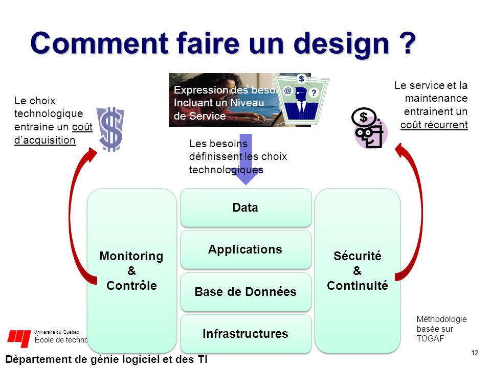 Département de génie logiciel et des TI Université du Québec École de technologie supérieure Comment faire un design ? 12 Infrastructures Data Applica