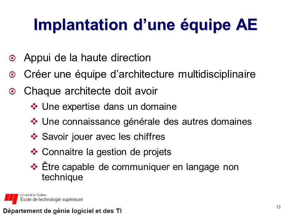 Département de génie logiciel et des TI Université du Québec École de technologie supérieure Implantation dune équipe AE Appui de la haute direction C