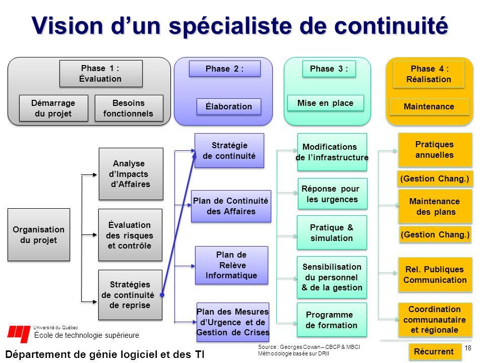 Département de génie logiciel et des TI Université du Québec École de technologie supérieure Vision dun spécialiste de continuité 18 Phase 3 : Démarra