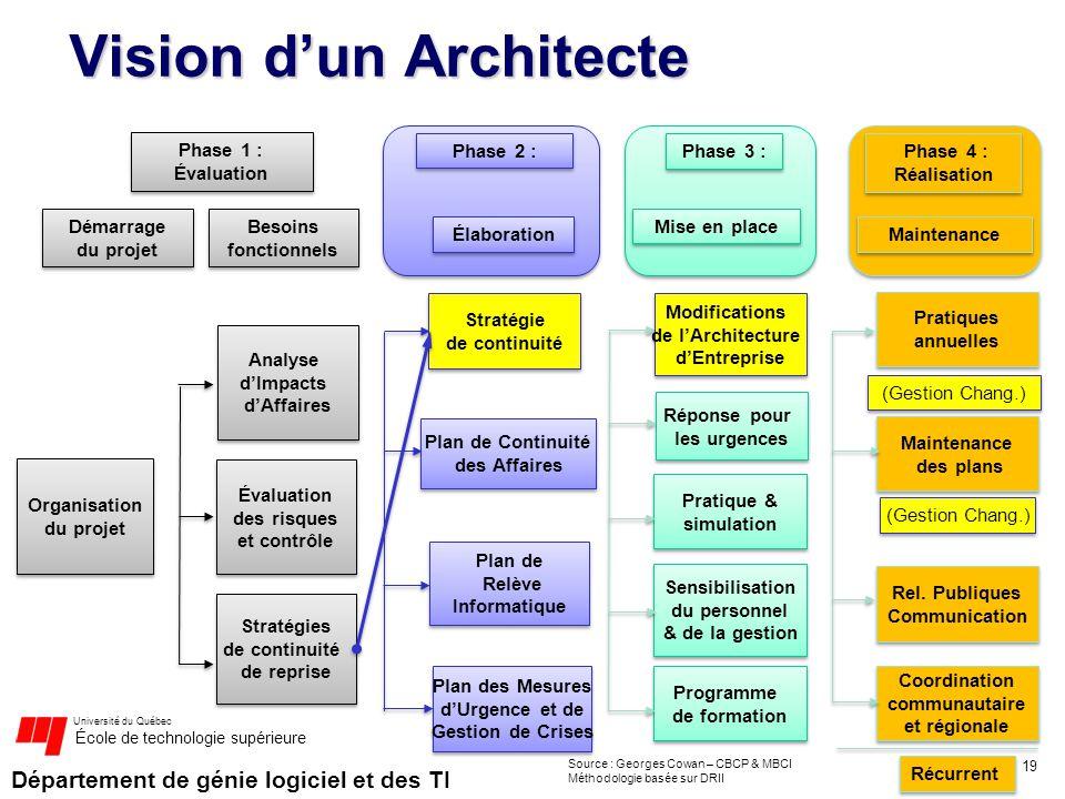 Département de génie logiciel et des TI Université du Québec École de technologie supérieure Vision dun Architecte 19 Phase 3 : Démarrage du projet Be