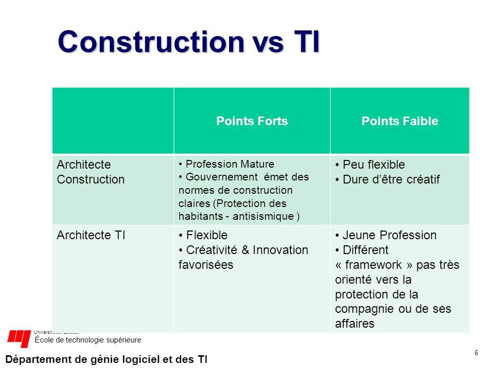 Département de génie logiciel et des TI Université du Québec École de technologie supérieure Construction vs TI Points FortsPoints Faible Architecte C