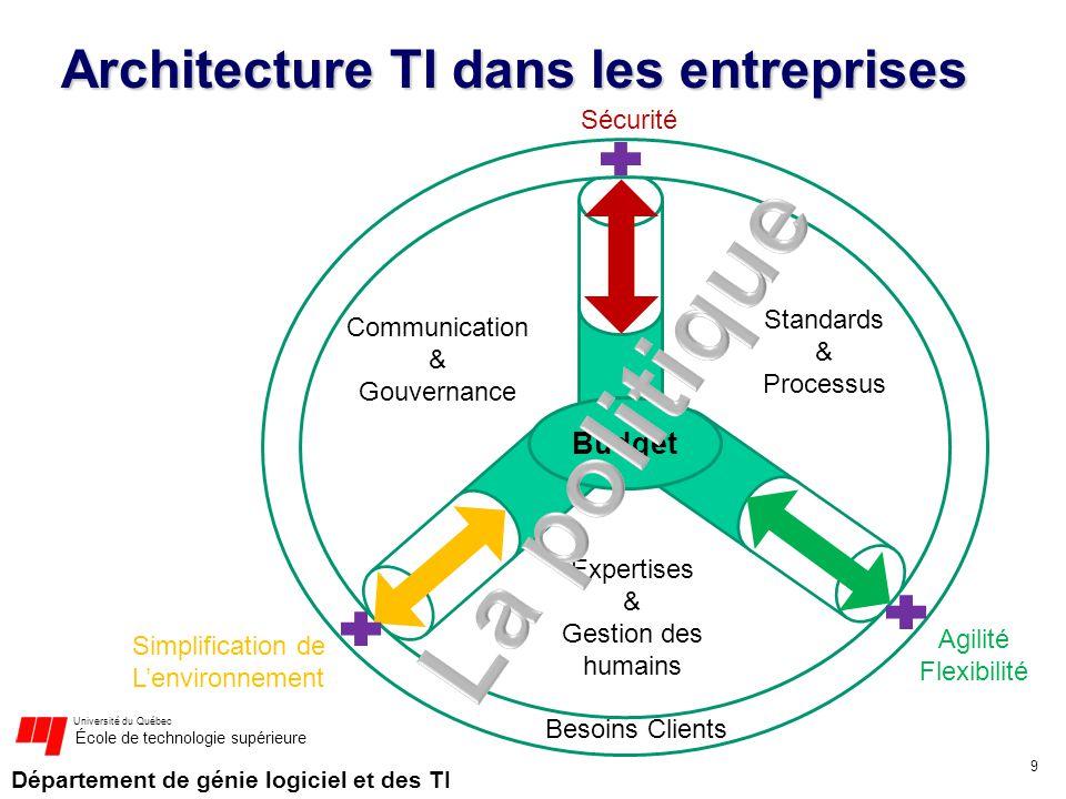 Département de génie logiciel et des TI Université du Québec École de technologie supérieure Architecture TI dans les entreprises 9 Budget Besoins Cli