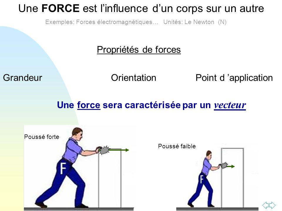 Passer à la première page Une FORCE est linfluence dun corps sur un autre Exemples: Forces électromagnétiques… Unités: Le Newton (N) Propriétés de for