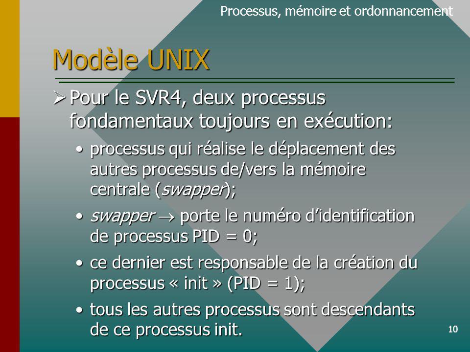 10 Modèle UNIX Pour le SVR4, deux processus fondamentaux toujours en exécution: Pour le SVR4, deux processus fondamentaux toujours en exécution: processus qui réalise le déplacement des autres processus de/vers la mémoire centrale (swapper);processus qui réalise le déplacement des autres processus de/vers la mémoire centrale (swapper); swapper porte le numéro didentification de processus PID = 0;swapper porte le numéro didentification de processus PID = 0; ce dernier est responsable de la création du processus « init » (PID = 1);ce dernier est responsable de la création du processus « init » (PID = 1); tous les autres processus sont descendants de ce processus init.tous les autres processus sont descendants de ce processus init.