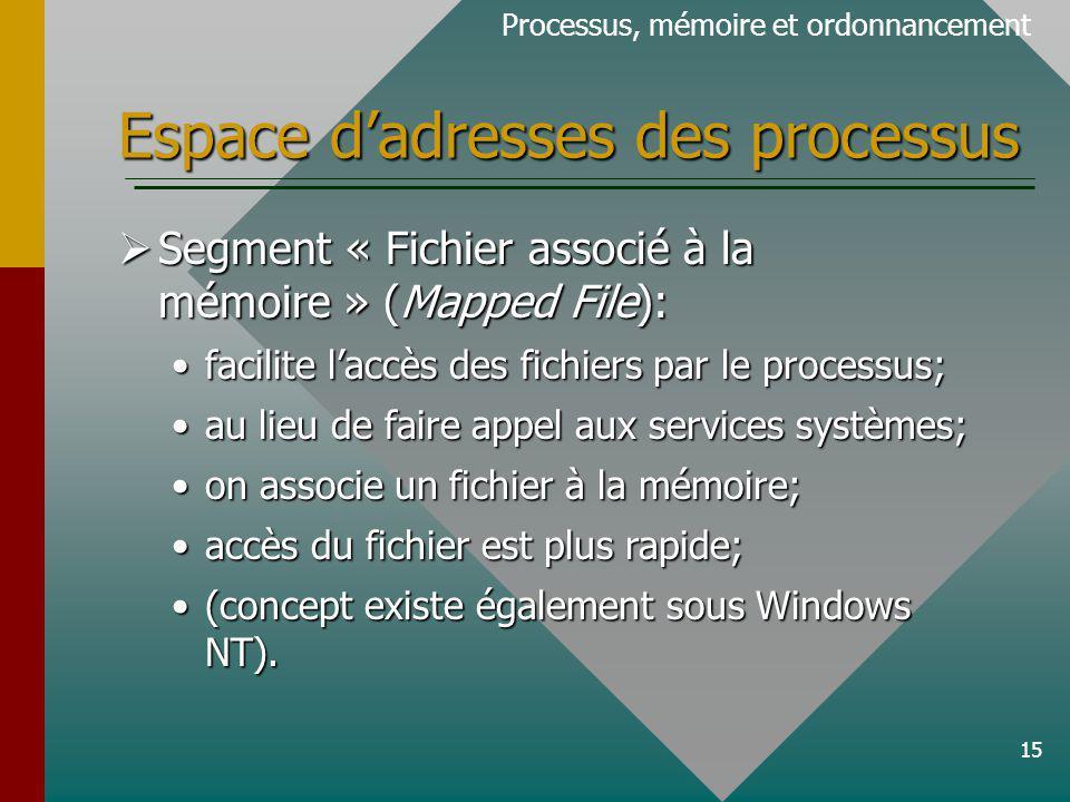 15 Espace dadresses des processus Processus, mémoire et ordonnancement Segment « Fichier associé à la mémoire » (Mapped File): Segment « Fichier associé à la mémoire » (Mapped File): facilite laccès des fichiers par le processus;facilite laccès des fichiers par le processus; au lieu de faire appel aux services systèmes;au lieu de faire appel aux services systèmes; on associe un fichier à la mémoire;on associe un fichier à la mémoire; accès du fichier est plus rapide;accès du fichier est plus rapide; (concept existe également sous Windows NT).(concept existe également sous Windows NT).