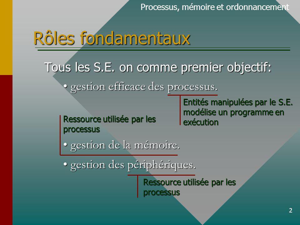 2 Rôles fondamentaux Tous les S.E. on comme premier objectif: gestion efficace des processus.gestion efficace des processus. gestion de la mémoire.ges