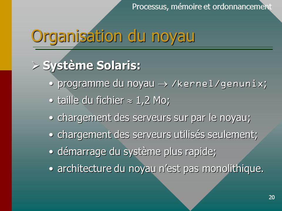 20 Organisation du noyau Processus, mémoire et ordonnancement Système Solaris: Système Solaris: programme du noyau /kernel/genunix ;programme du noyau /kernel/genunix ; taille du fichier 1,2 Mo;taille du fichier 1,2 Mo; chargement des serveurs sur par le noyau;chargement des serveurs sur par le noyau; chargement des serveurs utilisés seulement;chargement des serveurs utilisés seulement; démarrage du système plus rapide;démarrage du système plus rapide; architecture du noyau nest pas monolithique.architecture du noyau nest pas monolithique.