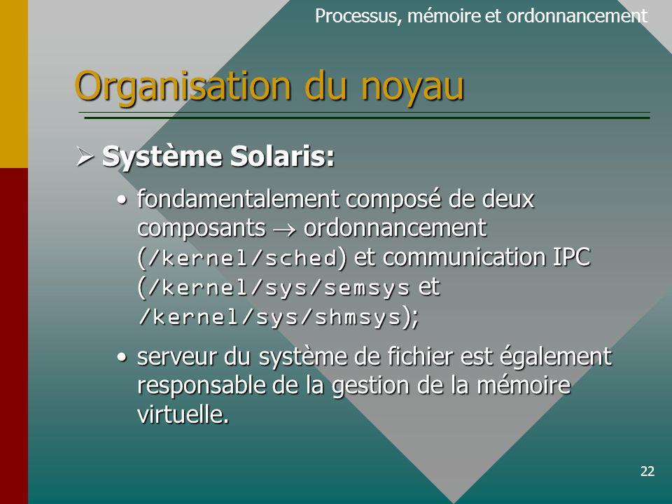 22 Organisation du noyau Processus, mémoire et ordonnancement Système Solaris: Système Solaris: fondamentalement composé de deux composants ordonnancement ( /kernel/sched ) et communication IPC ( /kernel/sys/semsys et /kernel/sys/shmsys );fondamentalement composé de deux composants ordonnancement ( /kernel/sched ) et communication IPC ( /kernel/sys/semsys et /kernel/sys/shmsys ); serveur du système de fichier est également responsable de la gestion de la mémoire virtuelle.serveur du système de fichier est également responsable de la gestion de la mémoire virtuelle.