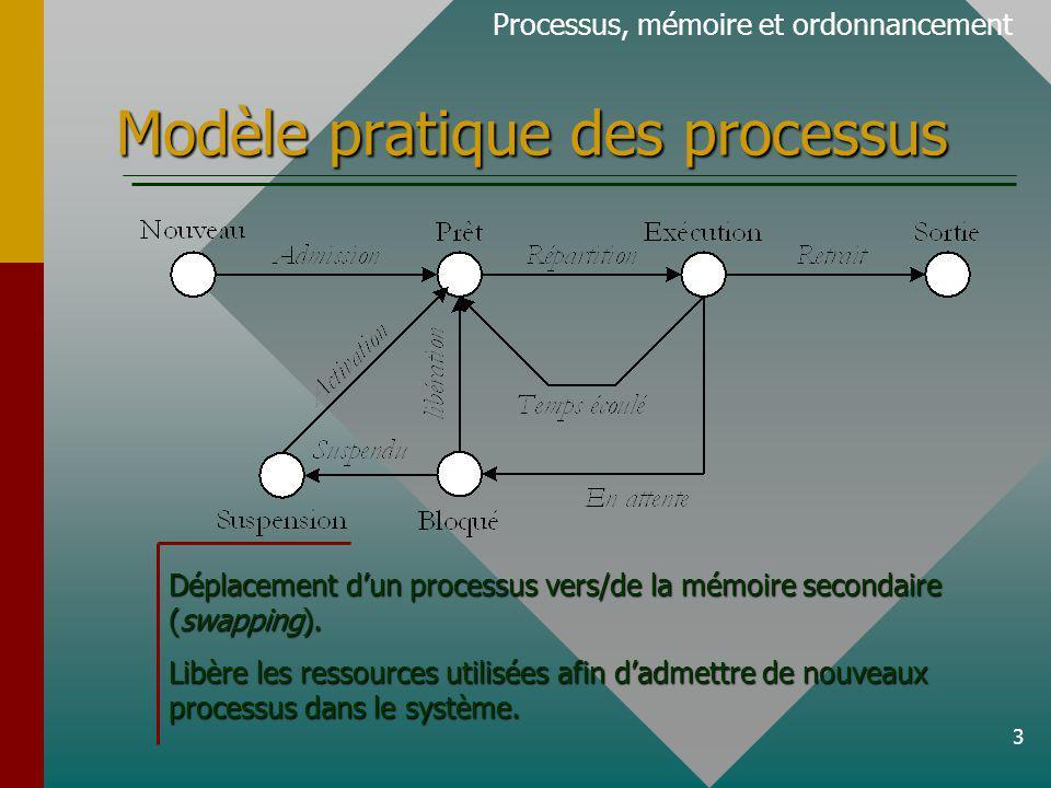 3 Modèle pratique des processus Processus, mémoire et ordonnancement Déplacement dun processus vers/de la mémoire secondaire (swapping). Libère les re
