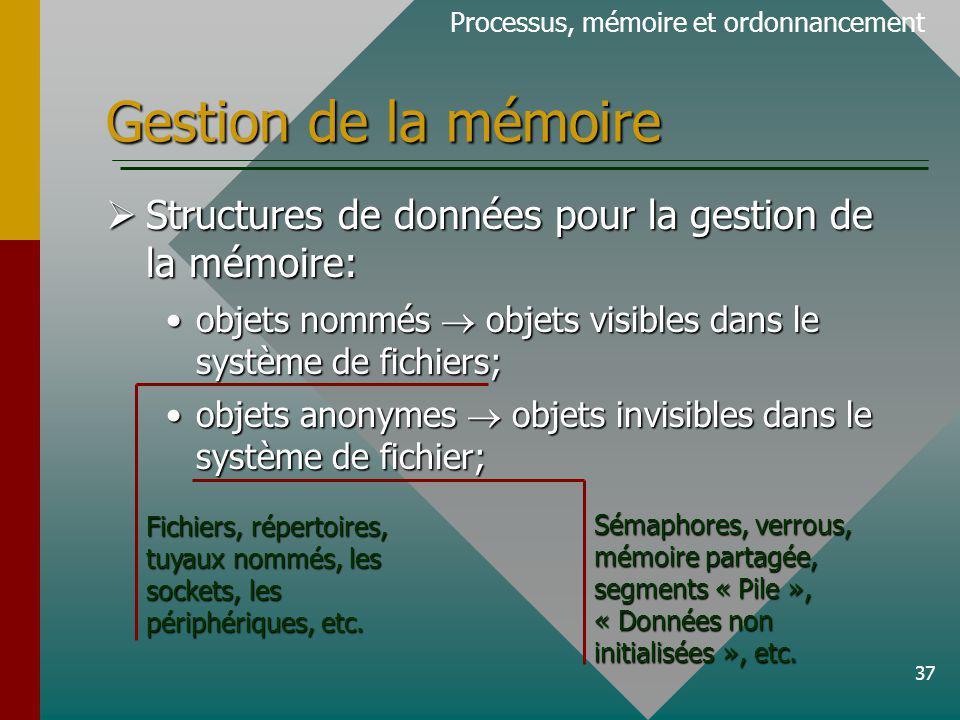 37 Gestion de la mémoire Processus, mémoire et ordonnancement Structures de données pour la gestion de la mémoire: Structures de données pour la gestion de la mémoire: objets nommés objets visibles dans le système de fichiers;objets nommés objets visibles dans le système de fichiers; objets anonymes objets invisibles dans le système de fichier;objets anonymes objets invisibles dans le système de fichier; Fichiers, répertoires, tuyaux nommés, les sockets, les périphériques, etc.