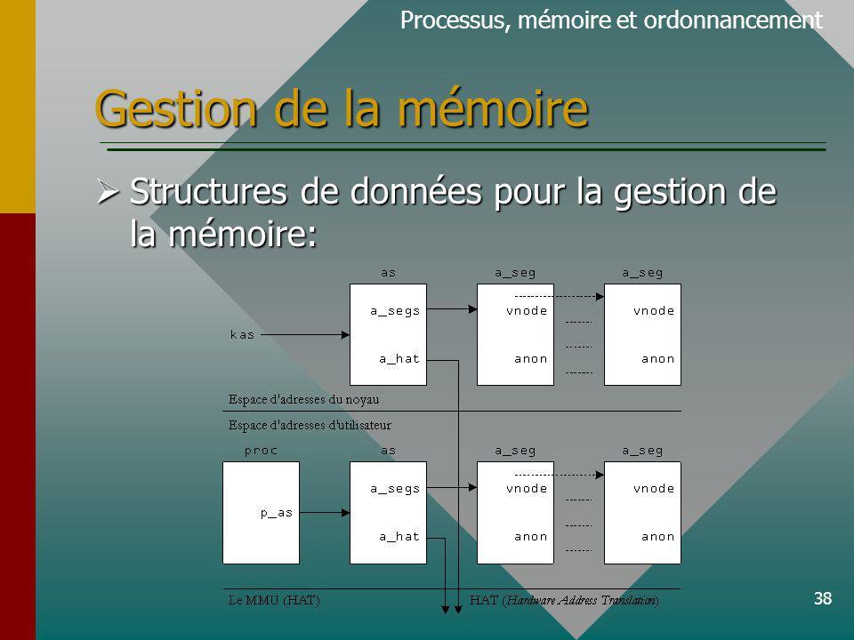 38 Gestion de la mémoire Processus, mémoire et ordonnancement Structures de données pour la gestion de la mémoire: Structures de données pour la gesti