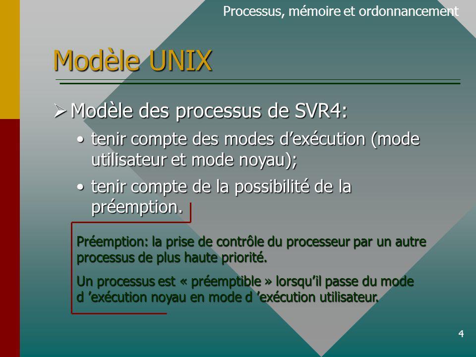 4 Modèle UNIX Processus, mémoire et ordonnancement Modèle des processus de SVR4: Modèle des processus de SVR4: tenir compte des modes dexécution (mode utilisateur et mode noyau);tenir compte des modes dexécution (mode utilisateur et mode noyau); tenir compte de la possibilité de la préemption.tenir compte de la possibilité de la préemption.