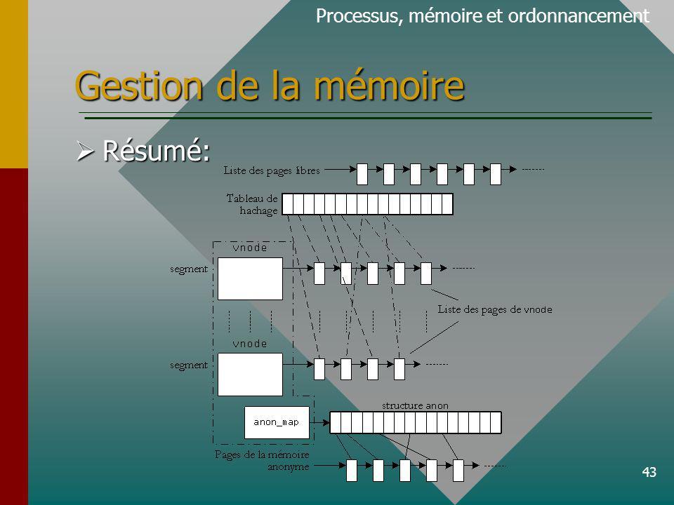 43 Gestion de la mémoire Processus, mémoire et ordonnancement Résumé: Résumé: