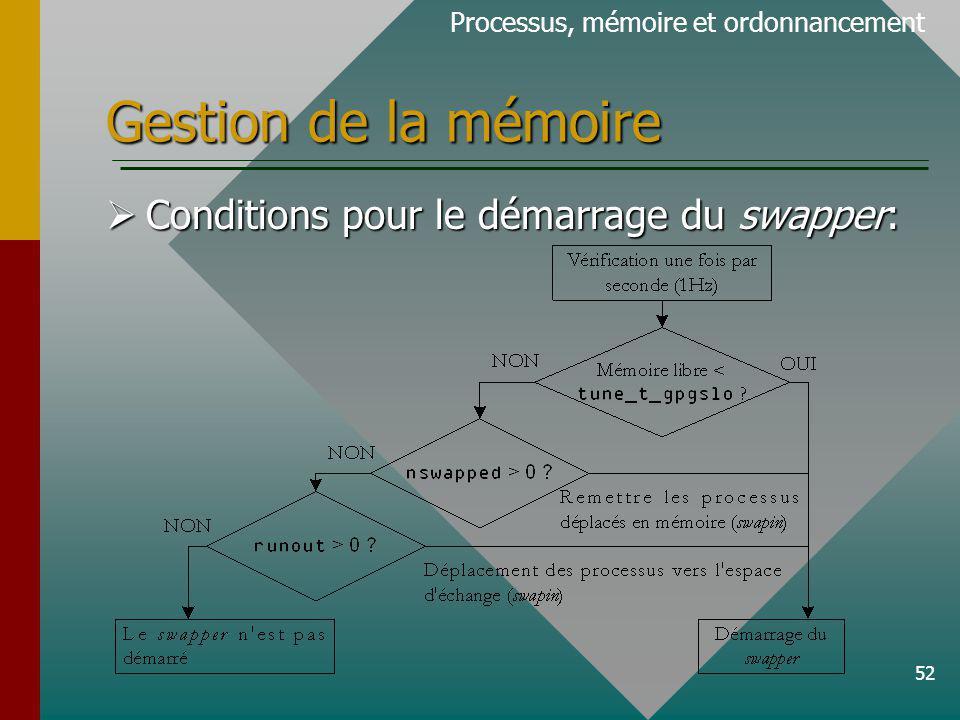 52 Gestion de la mémoire Processus, mémoire et ordonnancement Conditions pour le démarrage du swapper: Conditions pour le démarrage du swapper: