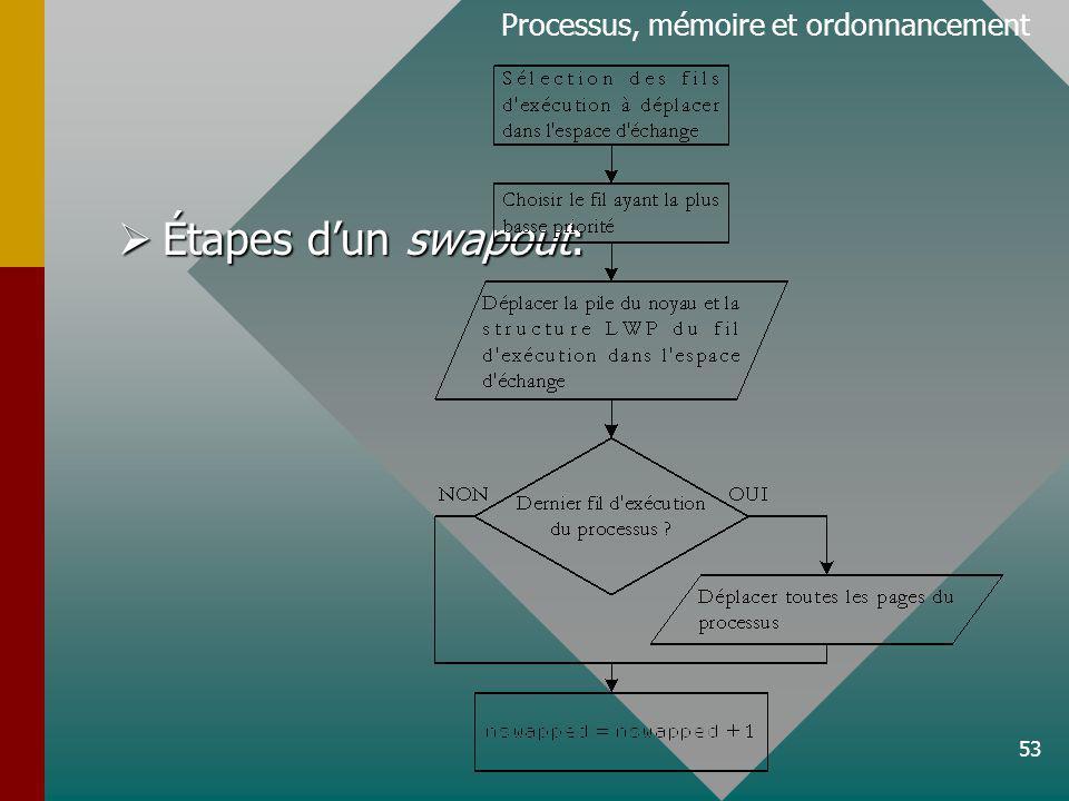 53 Processus, mémoire et ordonnancement Étapes dun swapout: Étapes dun swapout: