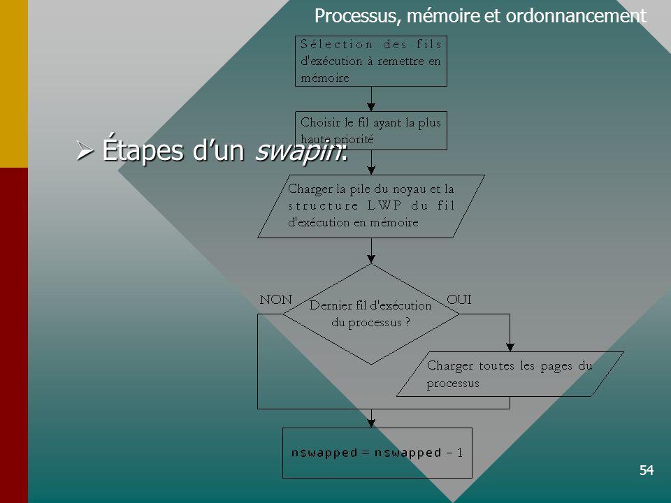 54 Processus, mémoire et ordonnancement Étapes dun swapin: Étapes dun swapin: