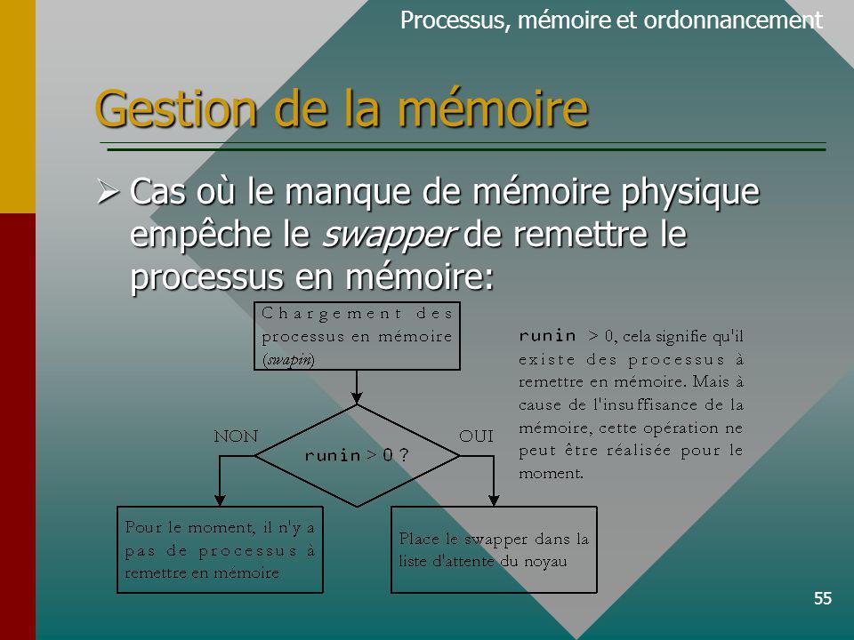 55 Gestion de la mémoire Processus, mémoire et ordonnancement Cas où le manque de mémoire physique empêche le swapper de remettre le processus en mémoire: Cas où le manque de mémoire physique empêche le swapper de remettre le processus en mémoire: