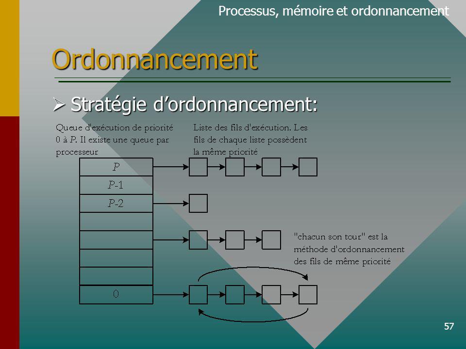 57 Ordonnancement Processus, mémoire et ordonnancement Stratégie dordonnancement: Stratégie dordonnancement: