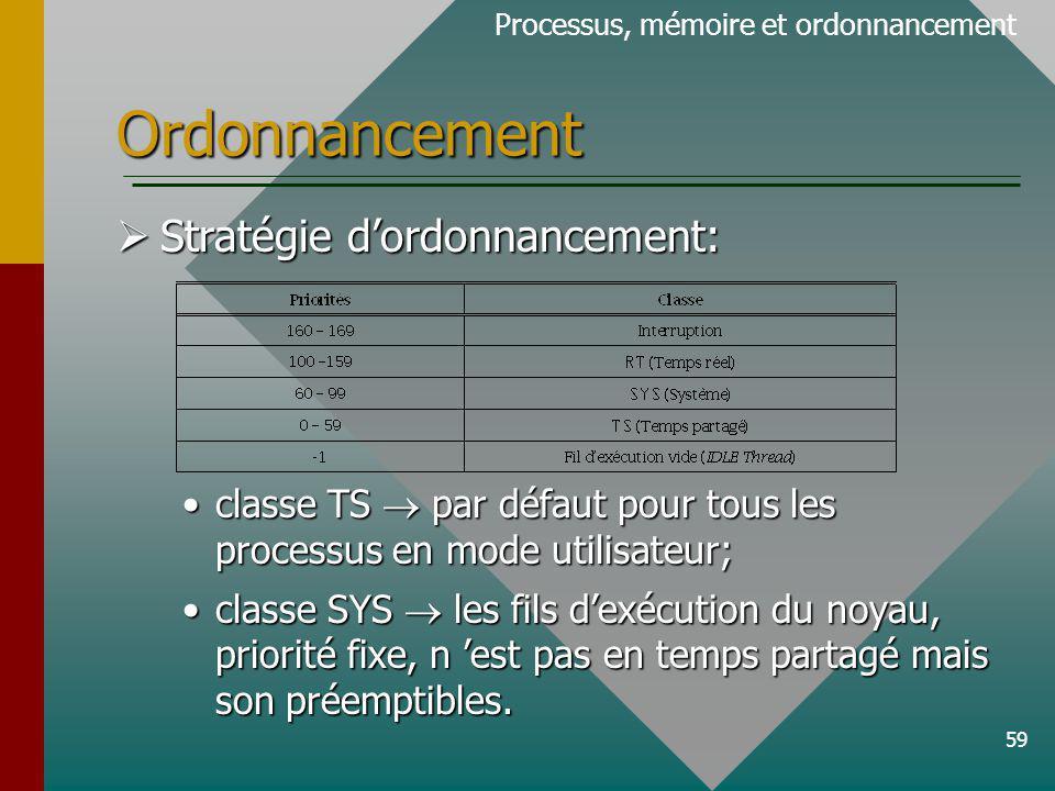 59 Ordonnancement Processus, mémoire et ordonnancement Stratégie dordonnancement: Stratégie dordonnancement: classe TS par défaut pour tous les proces