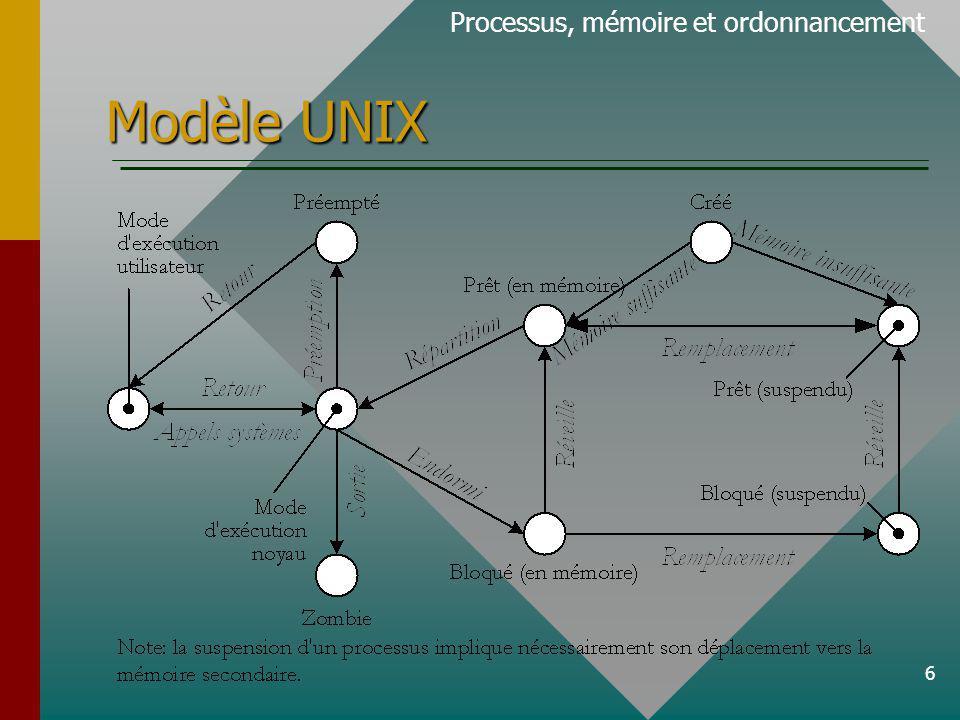 6 Modèle UNIX Processus, mémoire et ordonnancement
