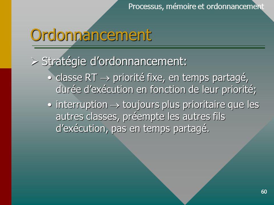 60 Ordonnancement Processus, mémoire et ordonnancement Stratégie dordonnancement: Stratégie dordonnancement: classe RT priorité fixe, en temps partagé