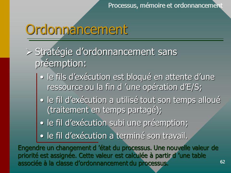62 Ordonnancement Processus, mémoire et ordonnancement Stratégie dordonnancement sans préemption: Stratégie dordonnancement sans préemption: le fils dexécution est bloqué en attente dune ressource ou la fin d une opération dE/S;le fils dexécution est bloqué en attente dune ressource ou la fin d une opération dE/S; le fil dexécution a utilisé tout son temps alloué (traitement en temps partagé);le fil dexécution a utilisé tout son temps alloué (traitement en temps partagé); le fil dexécution subi une préemption;le fil dexécution subi une préemption; le fil dexécution a terminé son travail.le fil dexécution a terminé son travail.