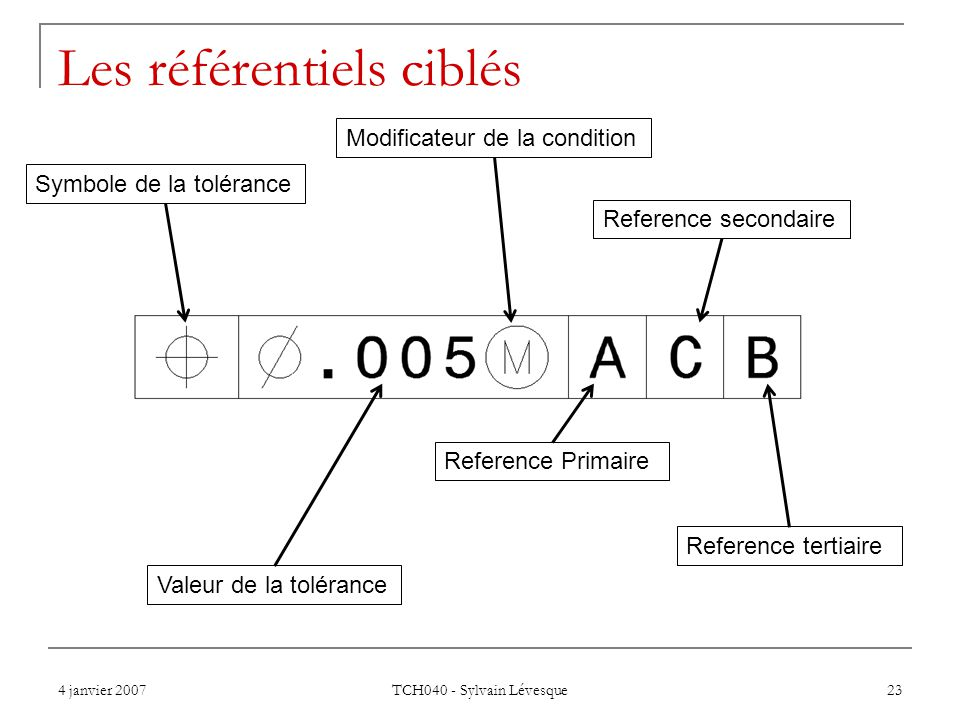 4 janvier 2007 TCH040 - Sylvain Lévesque 23 Les référentiels ciblés Symbole de la tolérance Valeur de la tolérance Reference Primaire Reference second