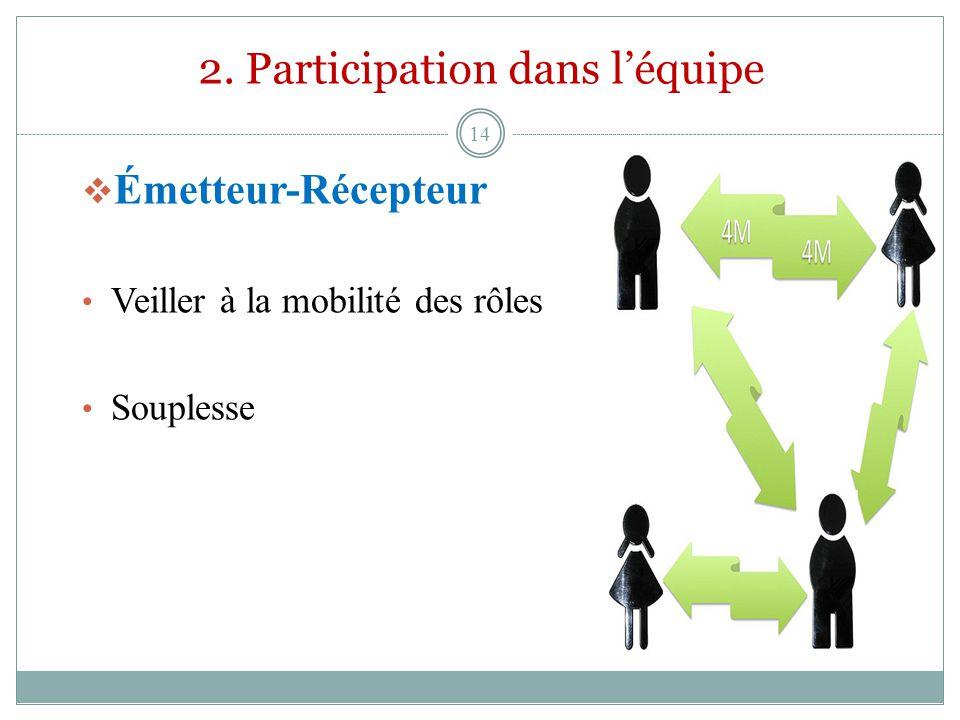 2. Participation dans léquipe Émetteur-Récepteur Veiller à la mobilité des rôles Souplesse 14