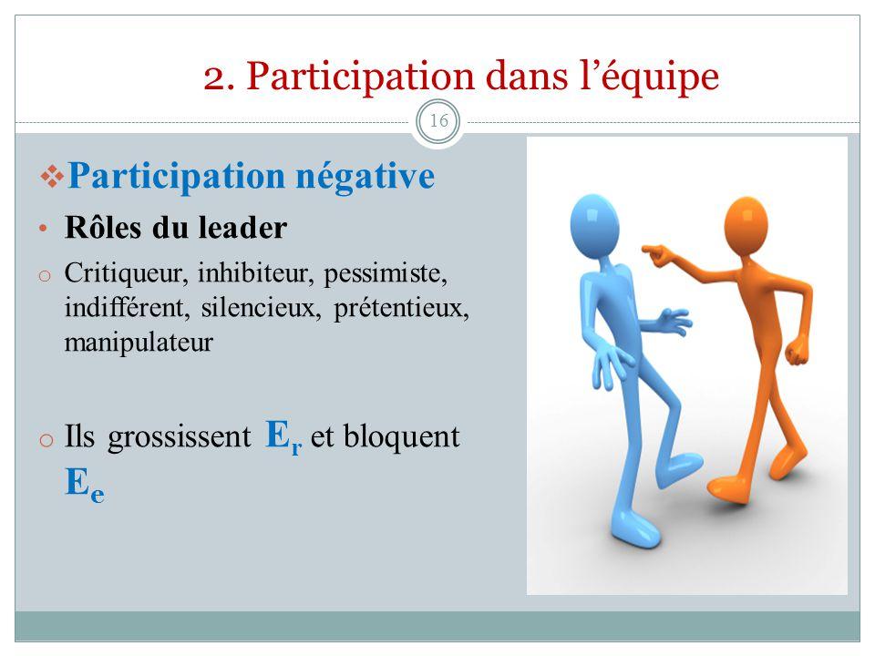 Participation négative Rôles du leader o Critiqueur, inhibiteur, pessimiste, indifférent, silencieux, prétentieux, manipulateur o Ils grossissent E r