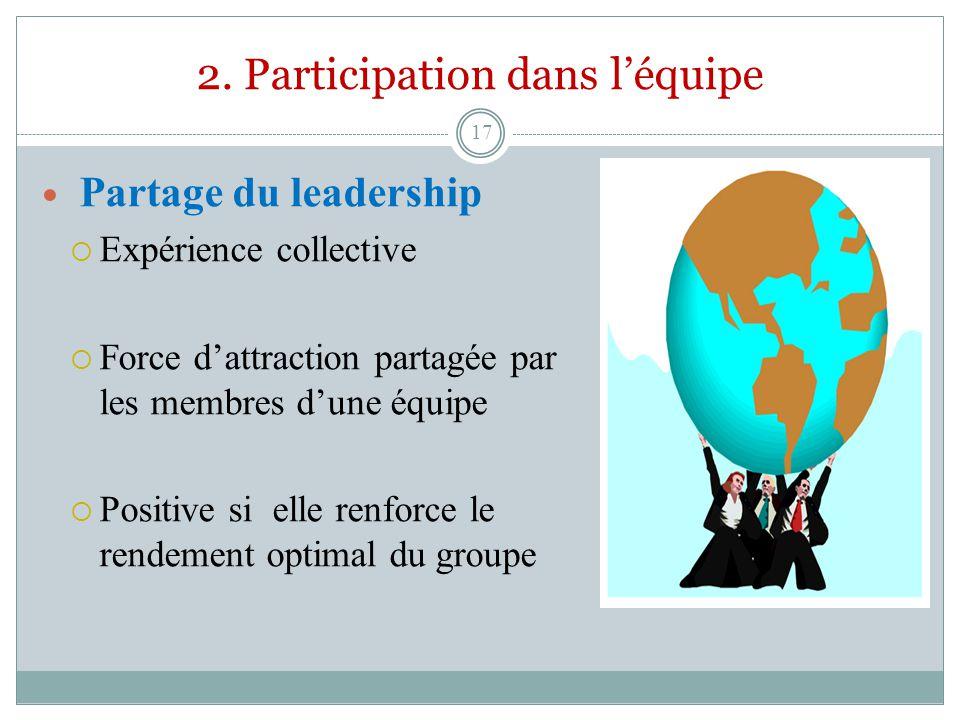 2. Participation dans léquipe Partage du leadership Expérience collective Force dattraction partagée par les membres dune équipe Positive si elle renf